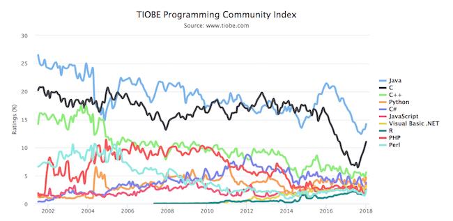 Programming Languages 2018