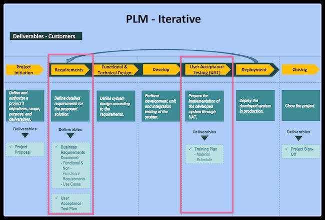 PLM workflow with UAT testing