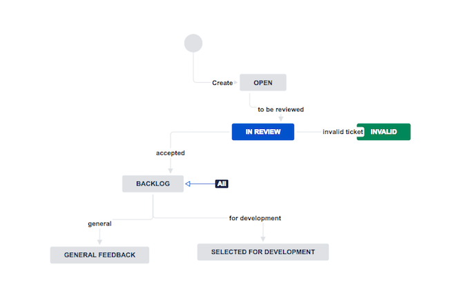 JIRA workflow for bug tracking and feedback