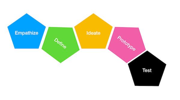 Design Thinking_dschool