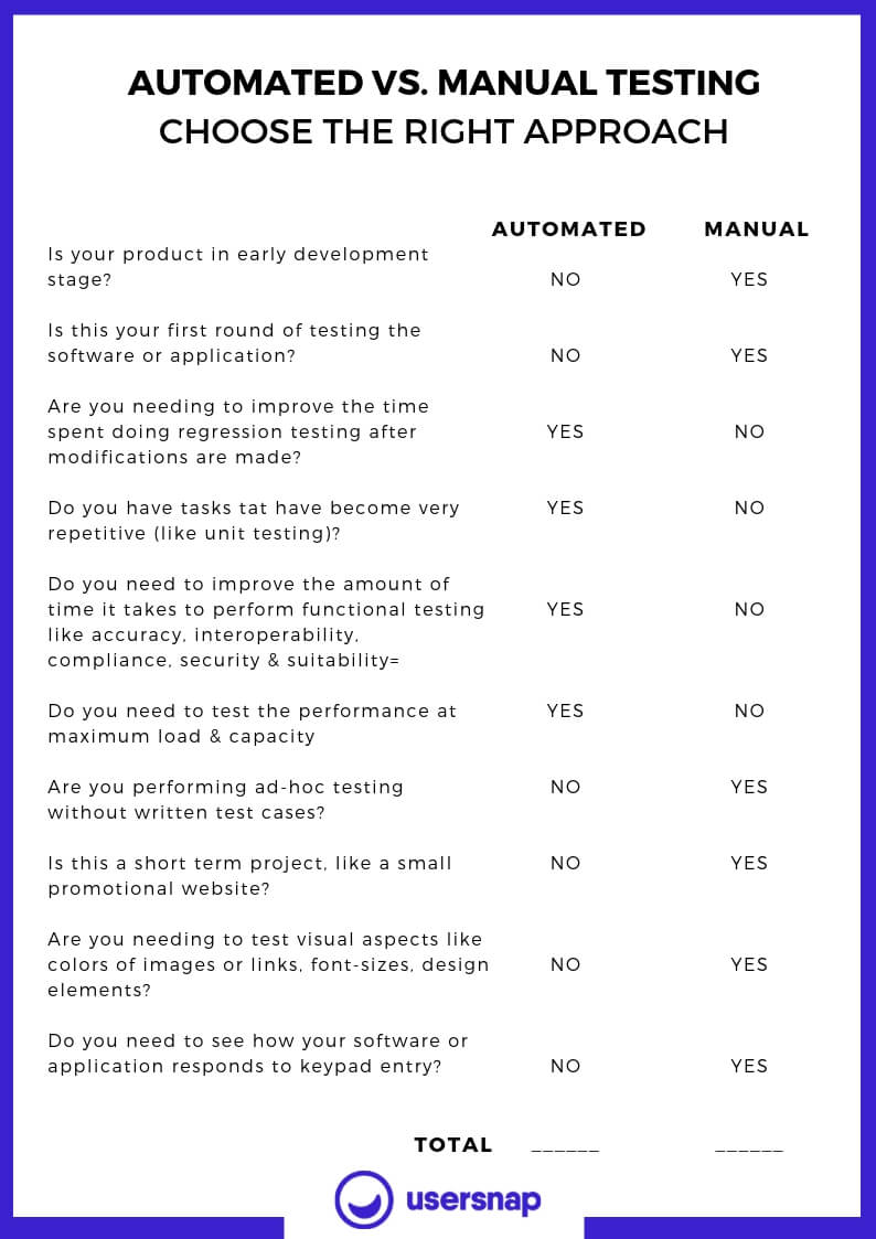 Automated vs. Manual Testing Checklist