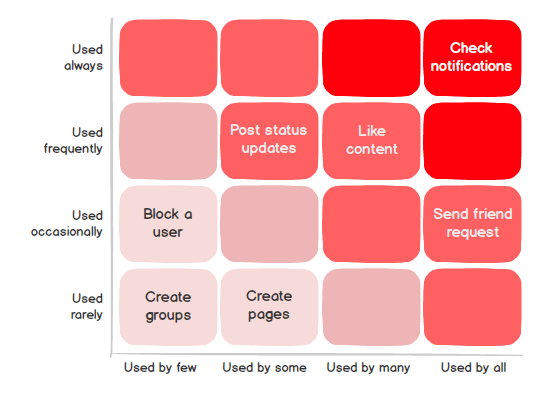 Identify the red route in User Journey - Usersnap Blog