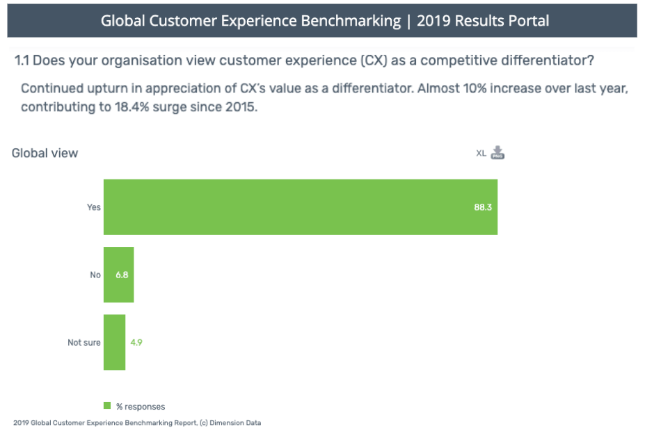 88% organisations view CX as a competitive differentiator | Usersnap Blog