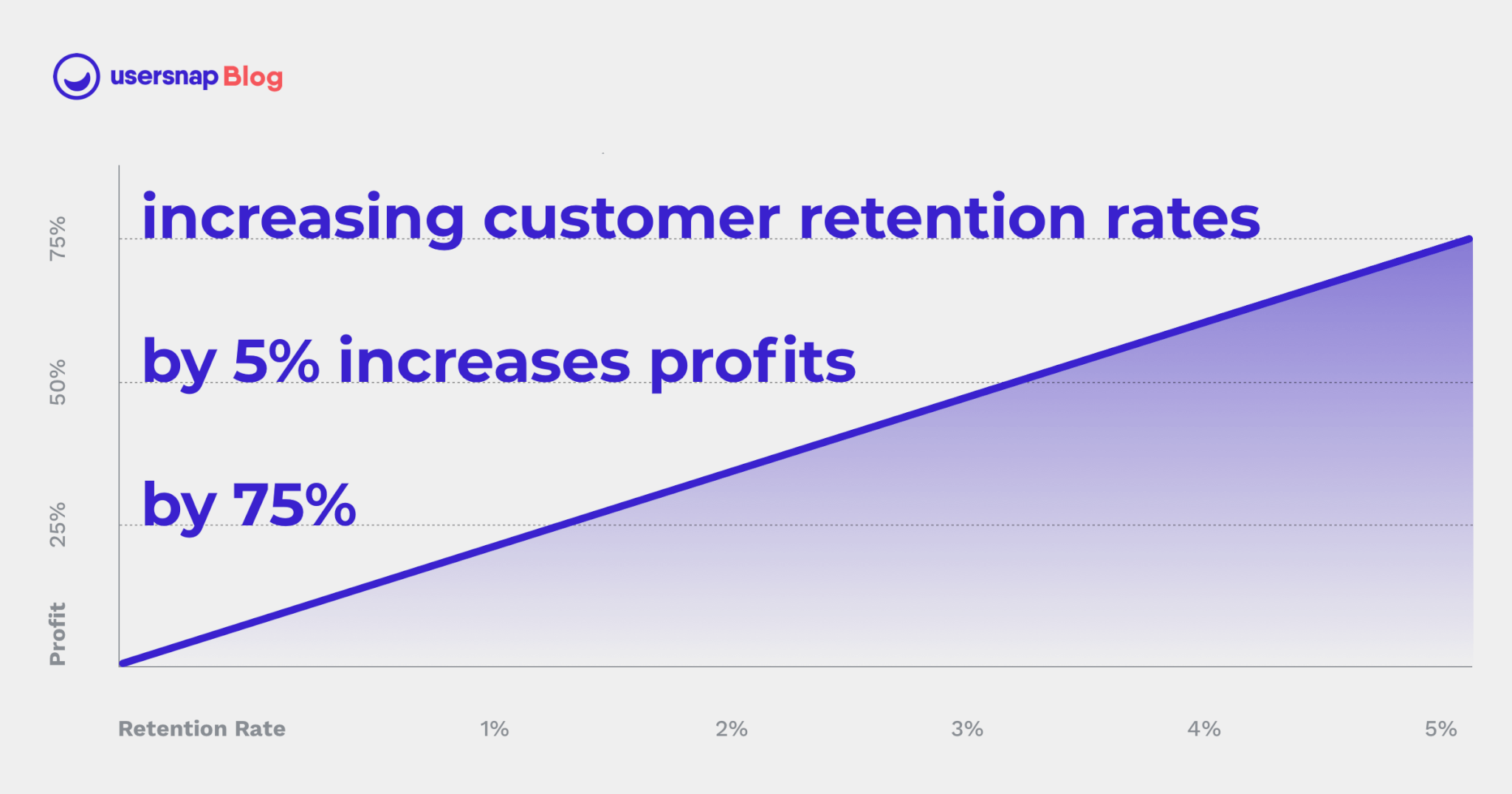 Increasing Customer Retention by 5% can increase profits by 75% Usersnap Blog