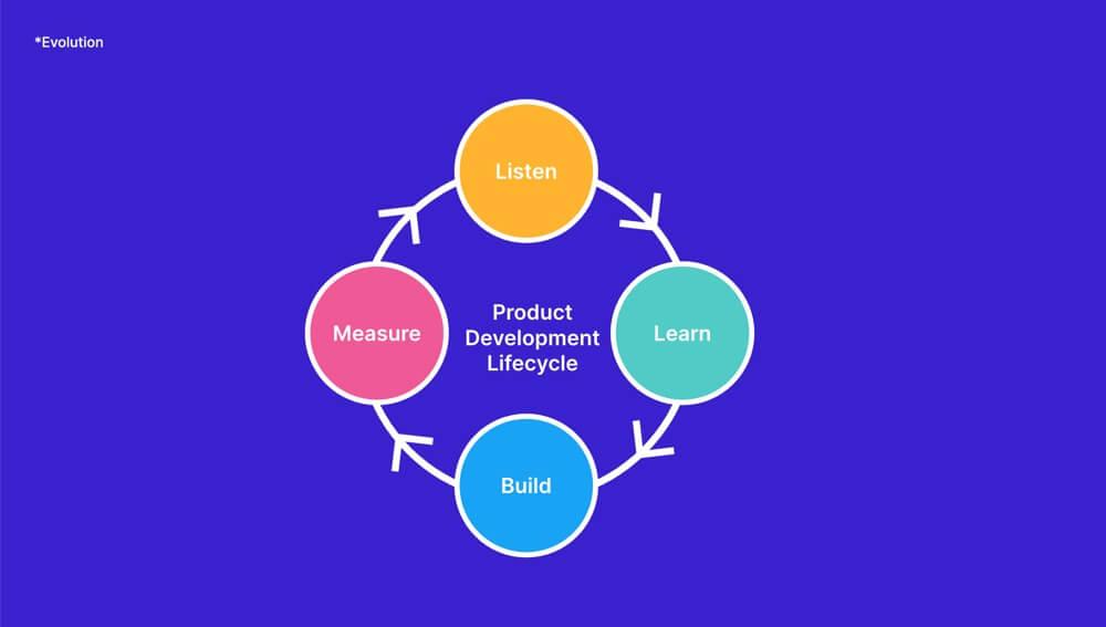 Listen - Learn - Build - Measure - VOC injected feedback loop