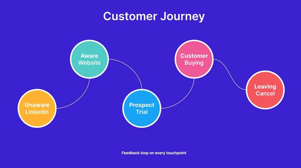 Feedback loops along the customer journey
