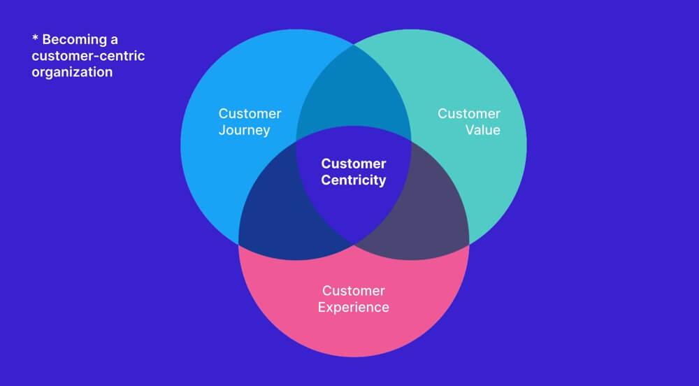 Becoming a customer-centric organization - Usersnap