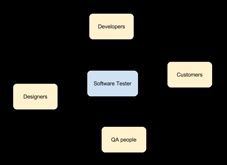 Ein Tag im Leben eines Software Testers