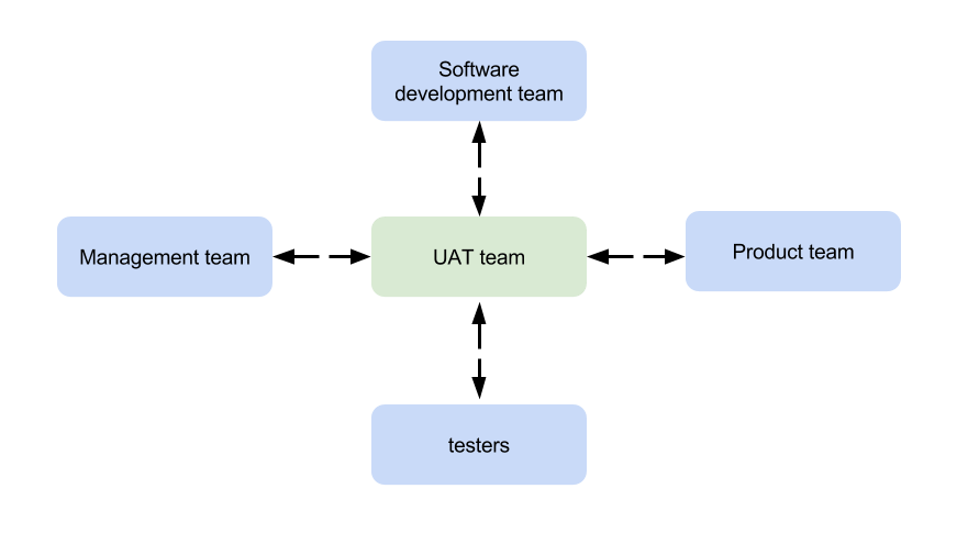 UAT tipps
