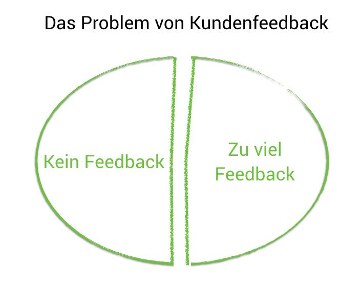 Kundenfeedback Probleme