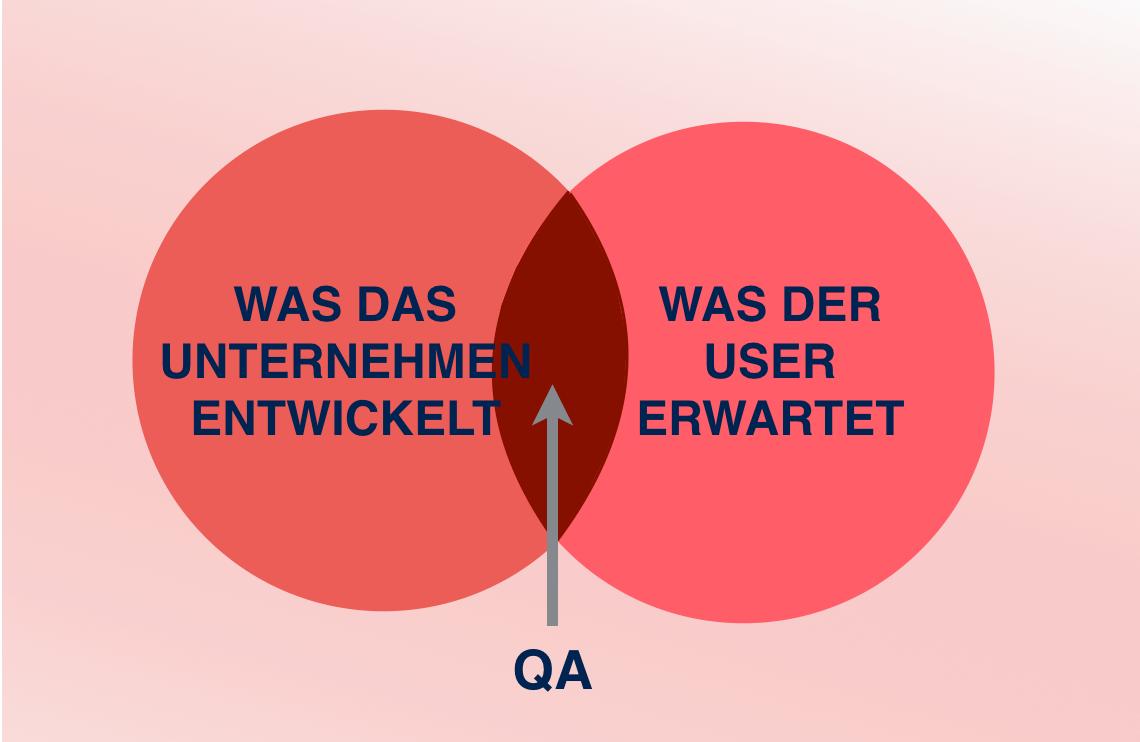 qualitaetssicherung-software