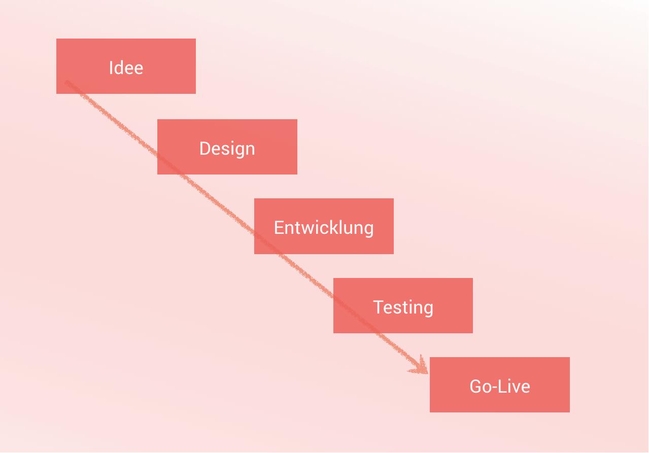 qualitaetssicherung-softwareentwicklung