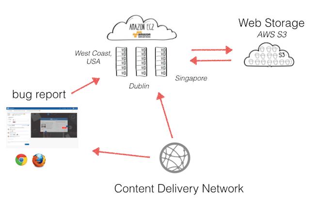 cloud-saas-application-usersnap