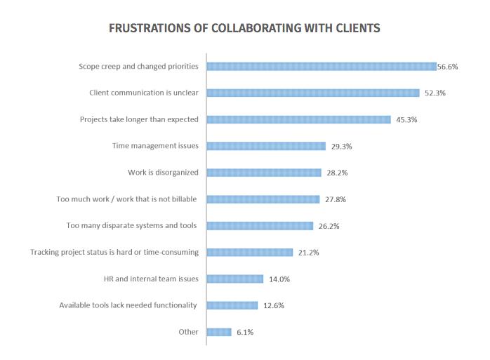 survey-developer-project-management