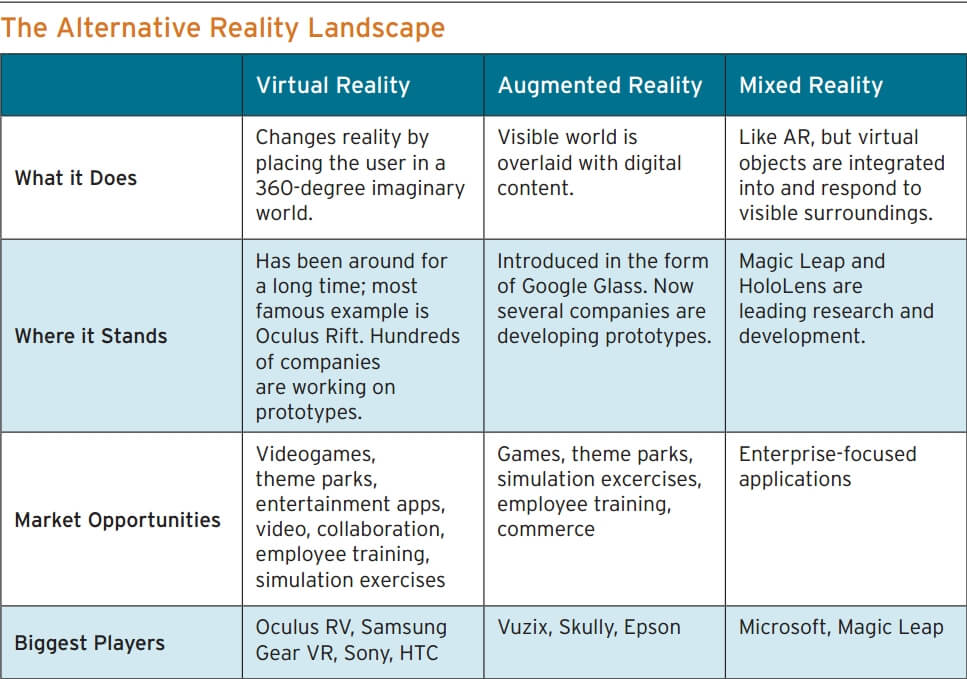 The Alternative Reality Landscape